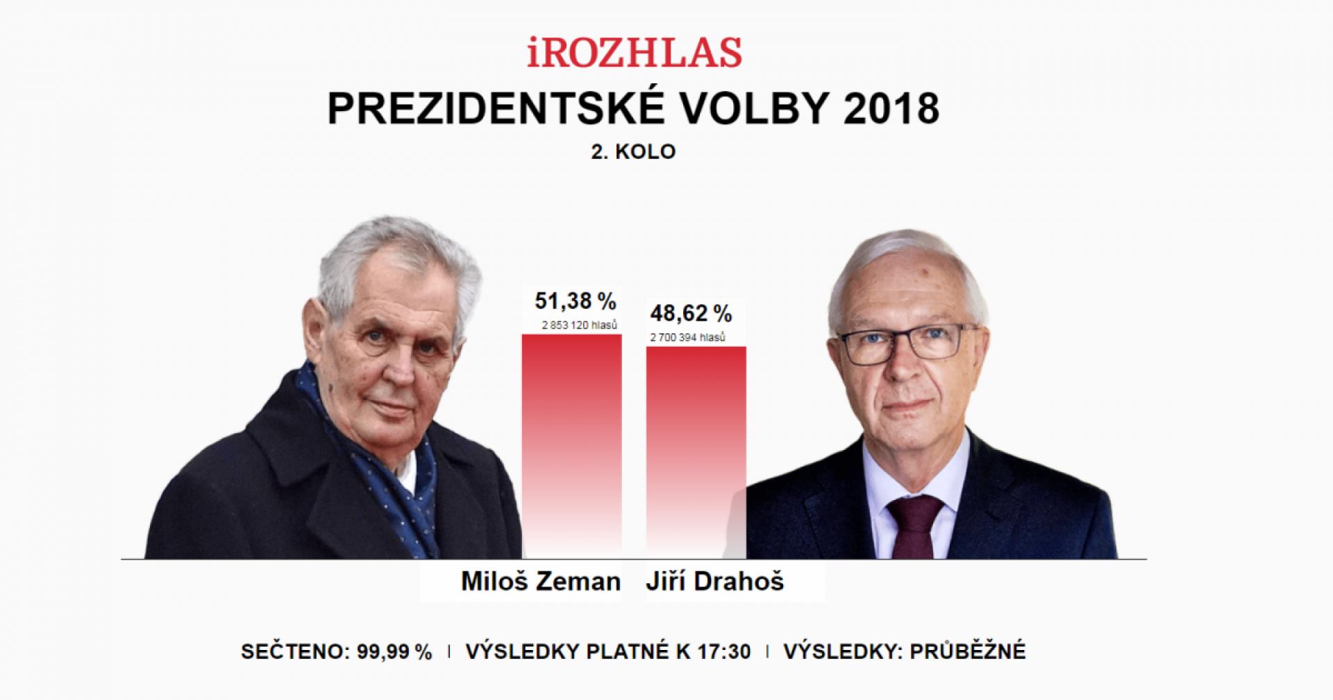 Volební účast ve druhém kole prezidentské volby 2018. Zdroj: iRozhlas.cz